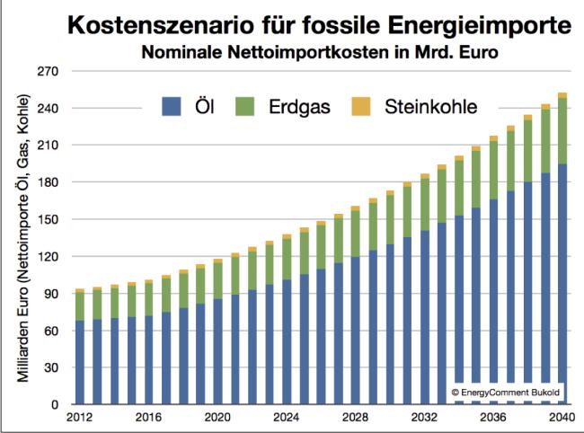 Kostenszenario nach Energieträger Öl Gas Kohle