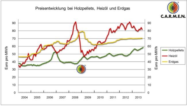 Preisentwicklung bei Heizöl, Holzpellets und Erdgas