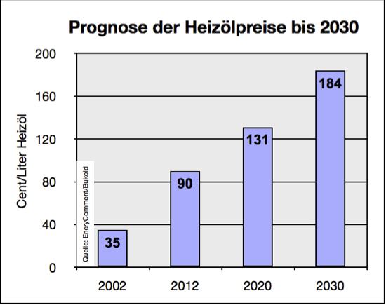 Prognose der Heizölpreise bis 2030