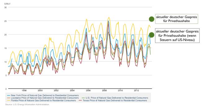 Vergleich Gaspreise Deutschland USA bis Oktober 2013