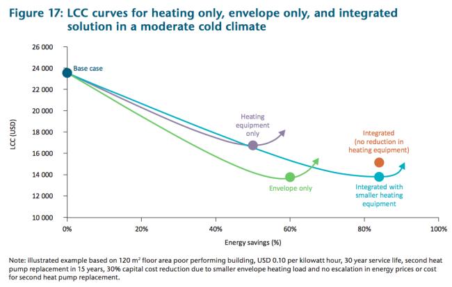 Kostenvergleich: Modernisierung der Heizanlage; Verbesserung der Gebäudehülle; integrierter Ansatz mit/ohne Anpassung der Heizungsanlage