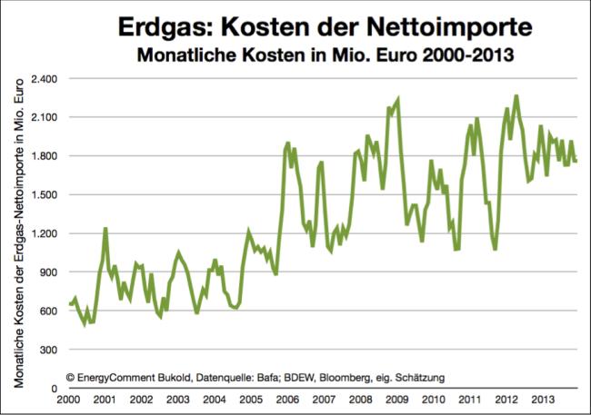 Erdgas - Kosten der Nettoimporte