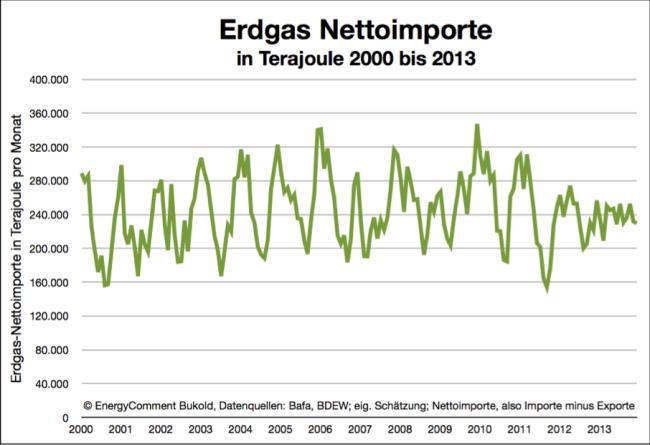 Erdgas - Monatliche Nettoimporte