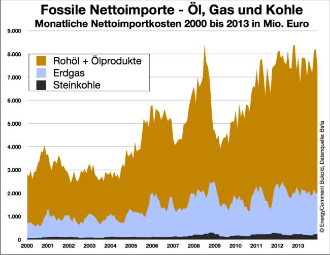 Übersicht: Kosten der fossilen Nettoimporte Deutschlands