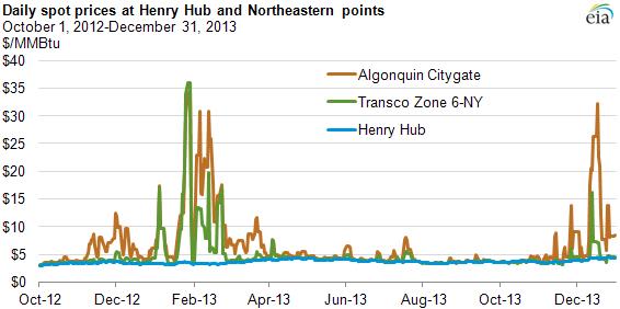 Gaspreise (Spotmarkt) im Nordosten der USA und Henry Hub (Louisiana). Quelle: EIA