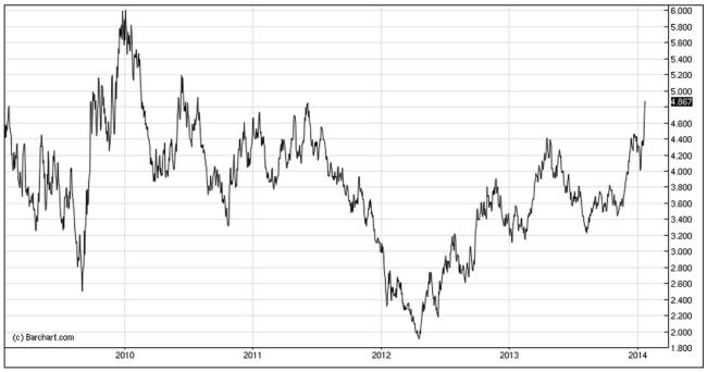 US Gaspreise 2009-2014