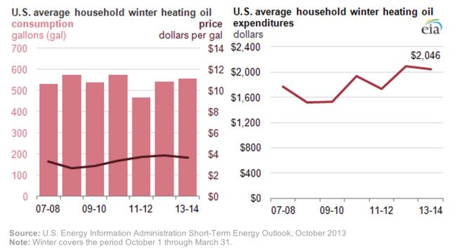 Heizölpreise und Heizkosten je Haushalt mit Ölheizung in den USA. Quelle: EIA