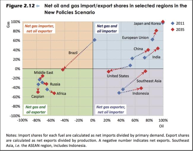 gas und öl importabhängigkeiten 2011 und 2035