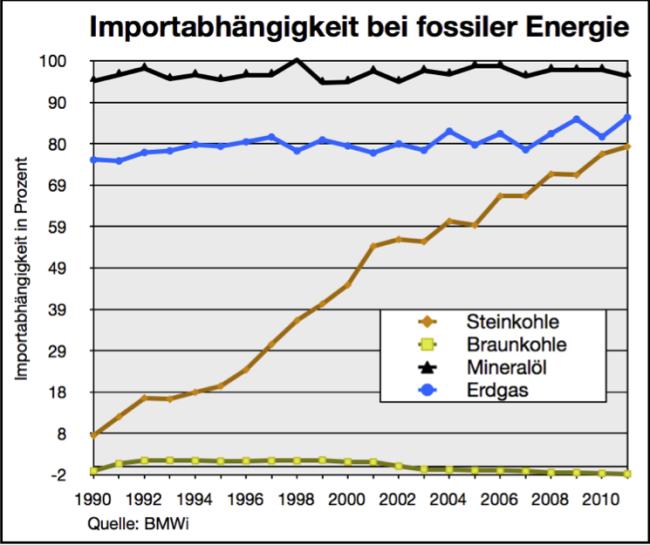 importabhaengigkeit bei fossiler energie