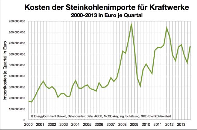 Kosten der Steinkohlenimporte