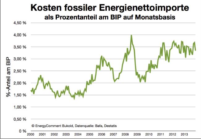 Kosten fossiler Nettoimporte als Anteil am BIP