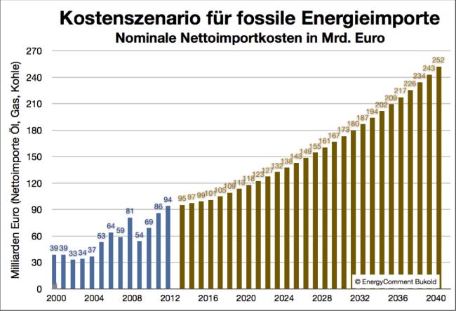 Kostenszenario fossile Energieimporte