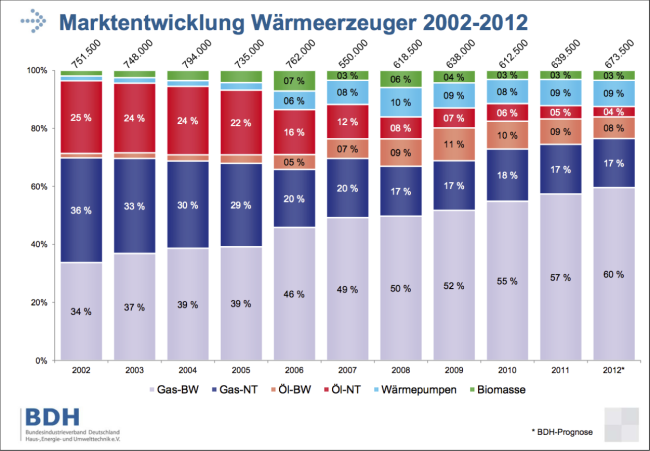 Marktentwicklung der Wärmeerzeuger 2002-2012