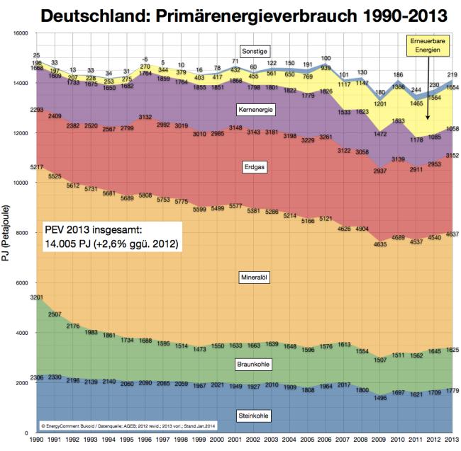 primärenergieverbrauch deutschland 1990-2013