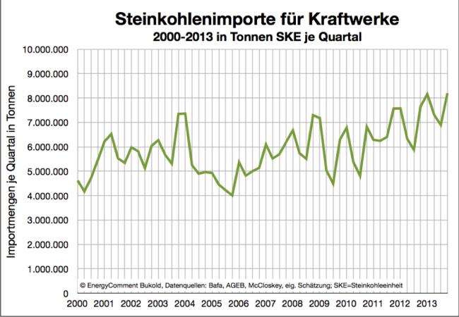 Steinkohlenimporte