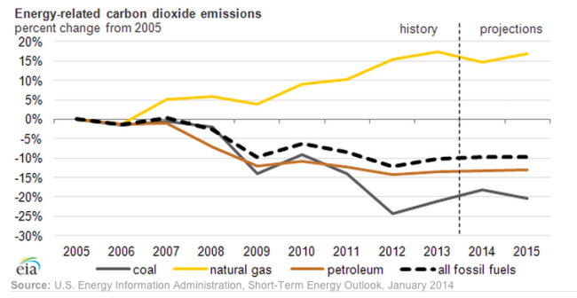 CO2-Emissionen der USA