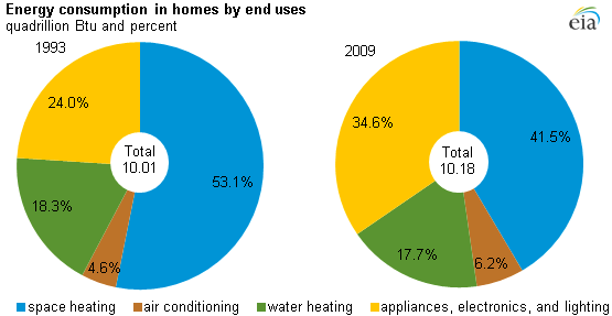 USA: Energieverbrauch in Privathaushalten