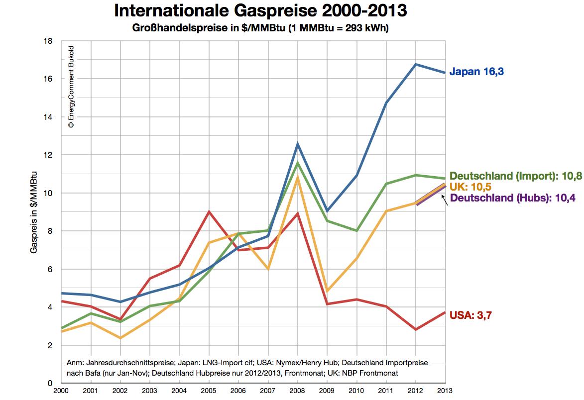 СПГ-терминалы вытеснят российские трубопроводы с рынка поставок газа к 2035 году, - Die Welt - Цензор.НЕТ 1956