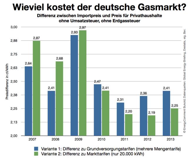 Gaspreise - Marktspanne 2007-2013