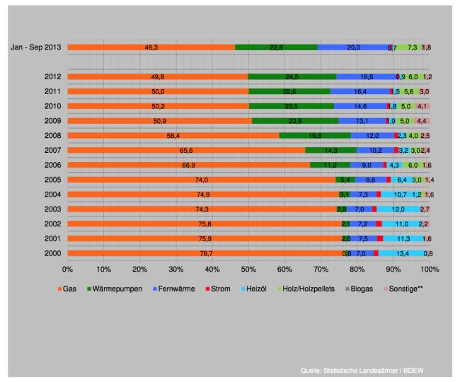 Beheizungssysteme in neuen Wohnungen 2000-2013