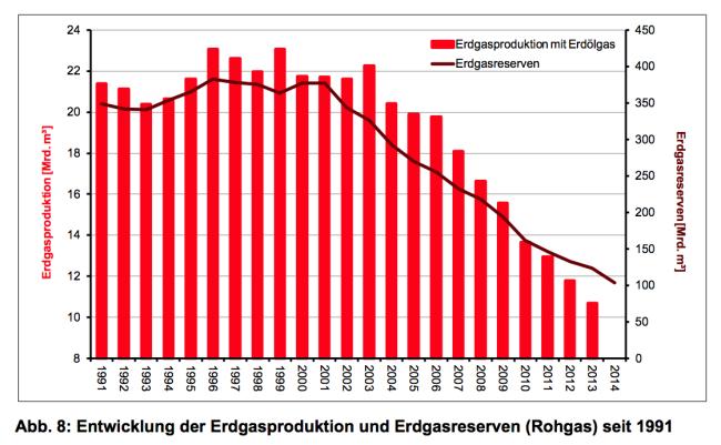 Erdgasförderung in Deutschland