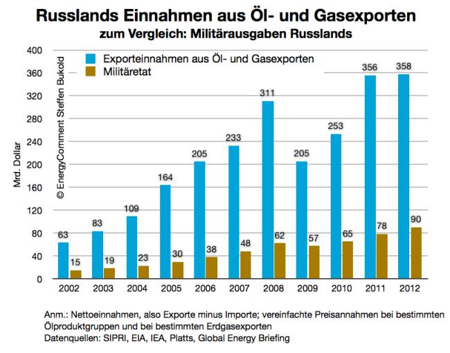 Russland Öl- und Gaseinnahmen vergleich mit militärausgaben