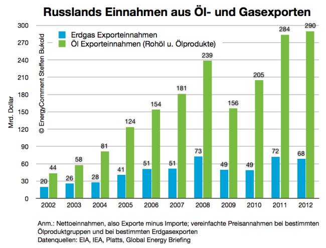 russland einnahmen aus ölexporten und gasexporten