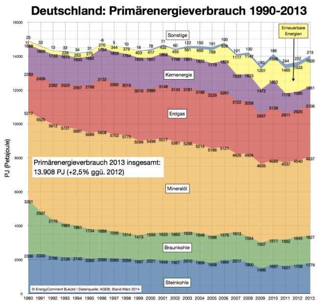 Primärenergieverbrauch Deutschland 2013 (endg.)