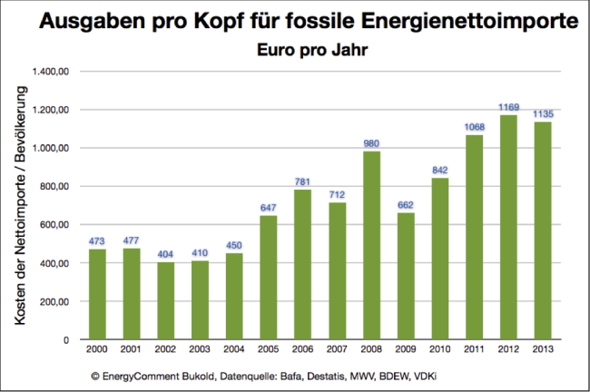 Ausgaben pro Kopf für fossile Nettoenergieimporte (Öl, Gas, Kohle)