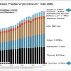 Globaler Primärenergieverbrauch 1990-2015